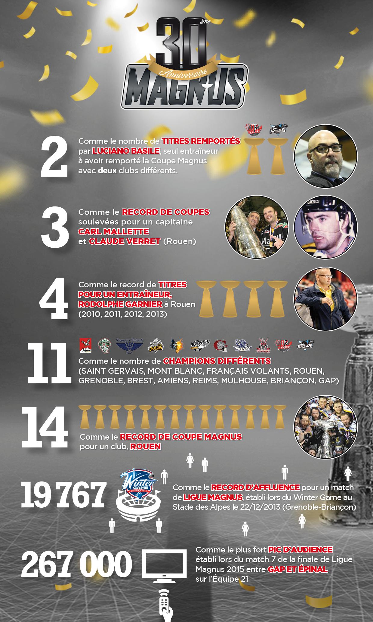 Infographie 30 ans de la Coupe Magnus